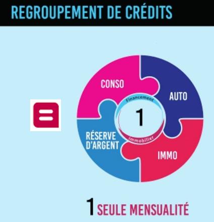 rachat de crédit Belfius Banque